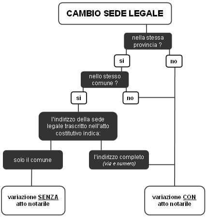 Variazione Sede Legale Come Cambiare La Sede Legale Servizio Domiciliazione