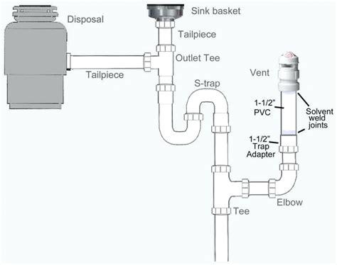 kitchen sink diagram diagram sink pipe diagram 2665