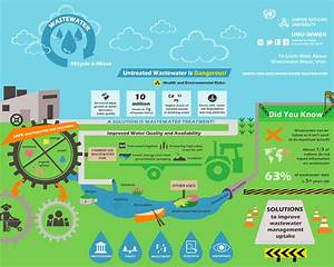 Water recycling in the Middle East – are there multiple ...