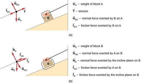 Drawing Free Body Diagrams University Physics Volume