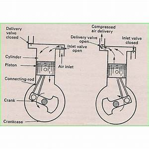 Air Compressor Operation  Description Of Two Stage And