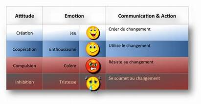 Stress Management Niveaux Ethique Manager Leadership Dans