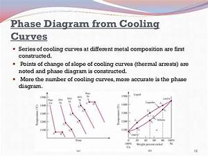 Copper Nickel Phase Diagram Phy351 Ch 5