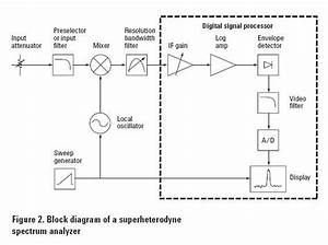 With The Aid Of Block Diagram Explain The Working Of Heterodyne Spectrum Analyser