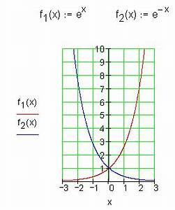 Grenzwerte Von Funktionen Berechnen : berblick ber die wichtigsten funktionsklassen mathe brinkmann ~ Themetempest.com Abrechnung