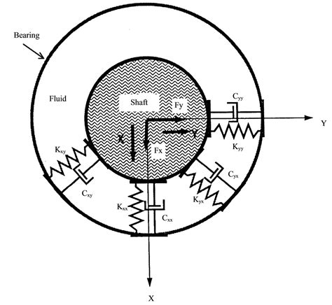 finite element method applied   eigenvalue analysis  flexible rotors supported  journal