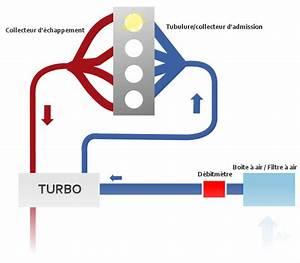 Comment Reparer Un Debimetre D Air : quelques liens utiles ~ Gottalentnigeria.com Avis de Voitures