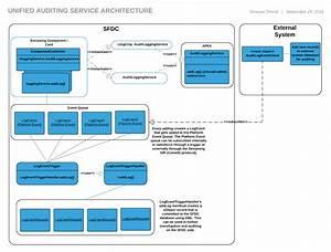 34 Salesforce Architecture Diagram