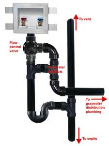 What Is A Sink Trap by Drain Waste Vent Graywater Overflow Plumbing Which Design To Choose Home Improvement Stack