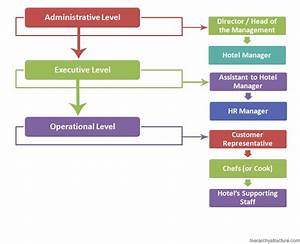 Hotel Management Hierarchy Chart