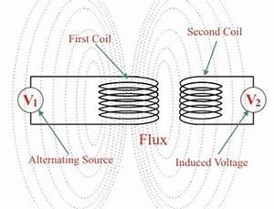 What Is An Air Core Transformer