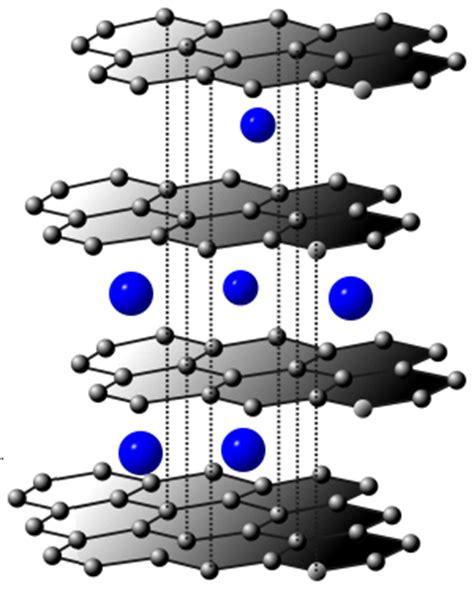 graphene based lithium ion batteries