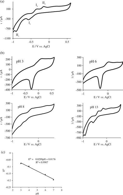potential   enzymatic hydrogen peroxide sensor based  copper oxide nanoparticle