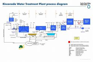33 Water Treatment Process Diagram