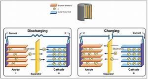Trace Degradation Analysis Of Lithium
