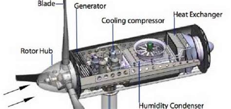 Как построить ветряной генератор. ветрогенераторы для дома.