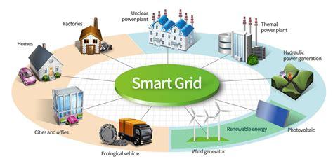 Smart Grid  Transmission Efficiency(3357)   Tendersontime