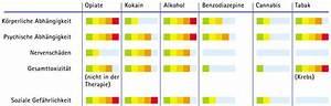 Alkohol Aus Der Apotheke Gegen Schimmel : neue studie beweist alkohol schlimmer als cannabis ~ Markanthonyermac.com Haus und Dekorationen