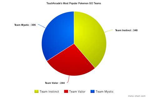 team instinct is koplayer s most popular faction in go