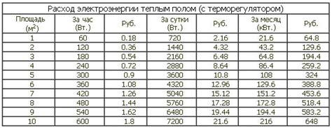 Примерная мощность электроприборов в интернетмагазине Generatorplus