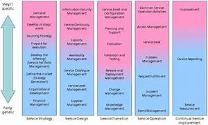 itil processes in business organizationsbusinessprocess With itil v3 templates