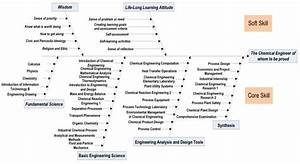 Fishbone Diagram For Chemical Engineering Program With