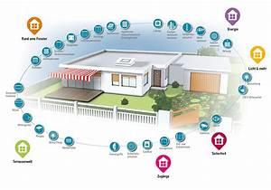 Smart Home Rollladen : sonnenschutz schmid smart home automation funksysteme markisen jalousien rollladen m nchen ~ Frokenaadalensverden.com Haus und Dekorationen