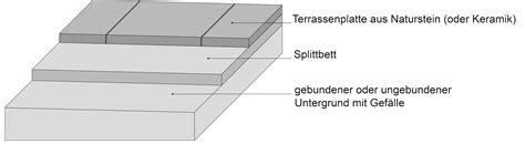 verlegung terrassenplatten in splitt terrassenplatten auf splitt verlegen schritt f 252 r schritt erkl 228 rt