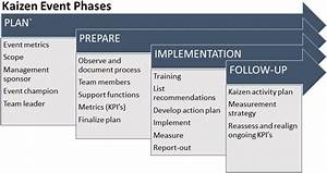 Kaizen Events Are Fundamental To Lean Transformation