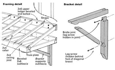 building  shed roof canopy fine homebuilding