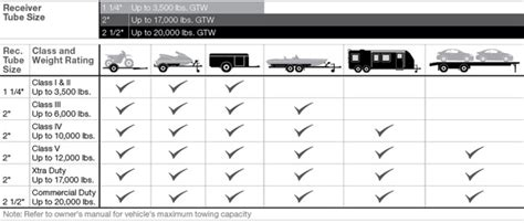 Boat Trailer Capacity Guide by Trailer Hitch Classes And Towing What You Need To