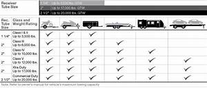 Towing Hitch Capacity Chart Trailer Hitch Classes And Towing What You Need To Know