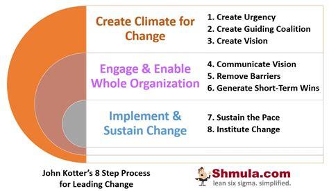 Kotter Steps by John Kotter S 8 Step Process For Leading Change