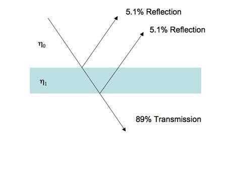 transmission of light highline polycarbonate llc why the light transmission of