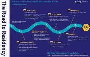 Residency Roadmap 2015   Kaplan Test Prep
