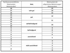 Noten Berechnen Uni : notenpunkte in notenschnitt umrechnen schule noten ~ Themetempest.com Abrechnung