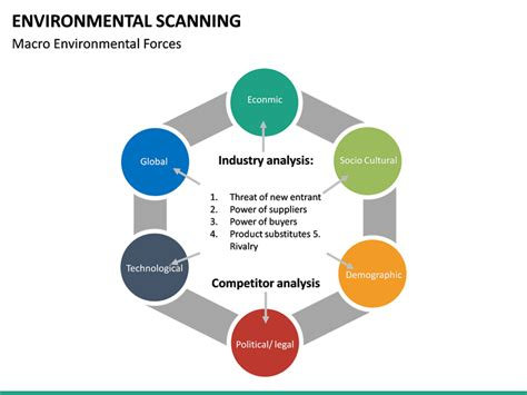 environmental scanning powerpoint template sketchbubble