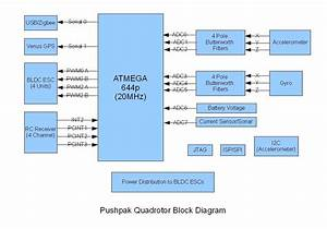 Attachment Browser  Pushpak Quadrotor Block Diagram Jpg By