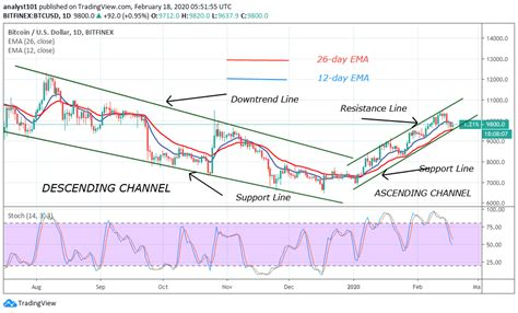 Make the right decisions based on btc trading indicators and signals. Bitcoin Price Prediction: BTC/USD Pulls Back as Bulls Defend Support Aggressively - iCryptous ...