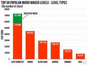Moneyball  But For Mario U2014the Data Behind Super Mario Maker Popularity