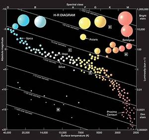 Hertzsprung- Russel Diagram