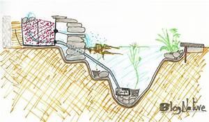 Fabriquer Une Fontaine Sans Pompe : pourquoi installer un bassin dans son jardin pour cr er un espace de vie qui attire de ~ Melissatoandfro.com Idées de Décoration