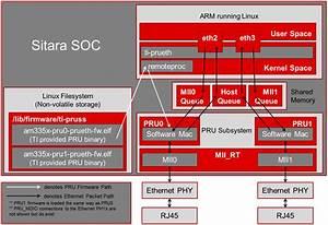 3 6  Pru  Pru Icssg  U2014 Processor Sdk Linux Documentation