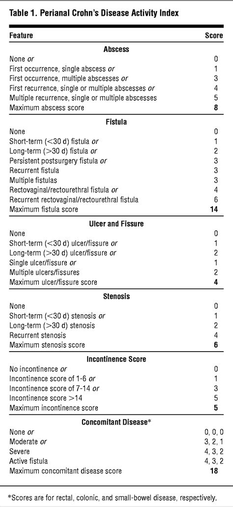 Perianal Crohn Disease: A New Scoring System to Evaluate