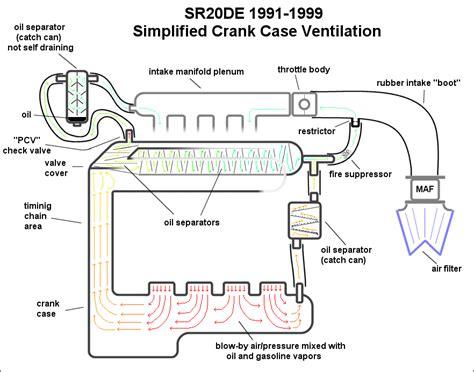 automotive crankcase ventilation systems diagram pcv