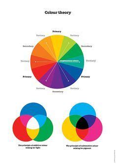 color wheel mclean pin by abigail mclean on colour theory color theory