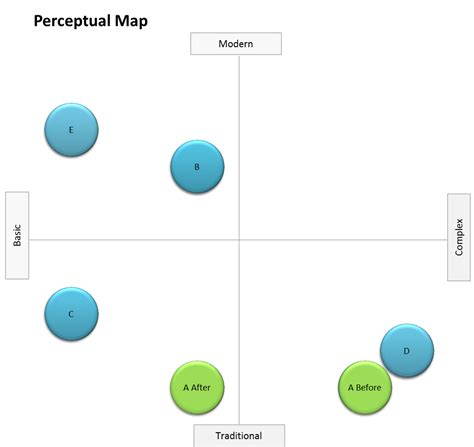 free perceptual map template positioning strategy perceptual maps for marketing