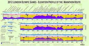File Elevation Profile Of London Olympic Marathon Course