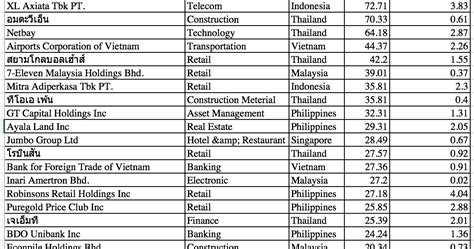PIGGYMAN007: แกะพอร์ตกองทุนรวม B-ASEAN ของ บลจ บัวหลวง