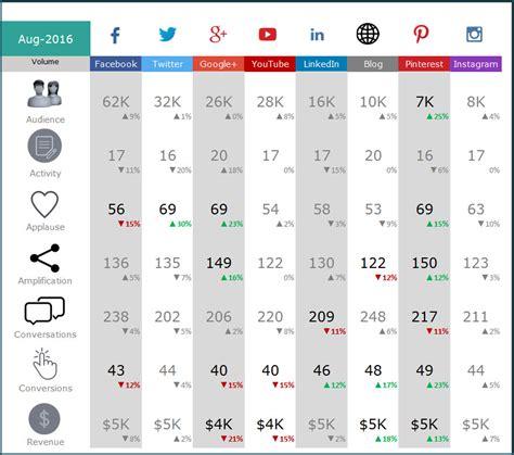 social media report template excel task list templates